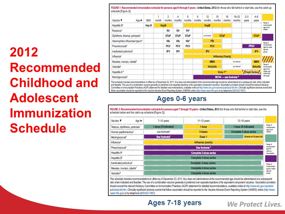 Ages 0-6 years Ages 7-18 years 2012 Recommended Childhood and Adolescent Immunization Schedule