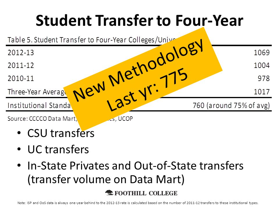 Student Transfer to Four-Year CSU transfers UC transfers In-State Privates and Out-of-State transfers (transfer volume on Data Mart) New Methodology Last yr: 775 Note: ISP and OoS data is always one-year behind to the 2012-13 rate is calculated based on the number of 2011-12 transfers to these institutional types.