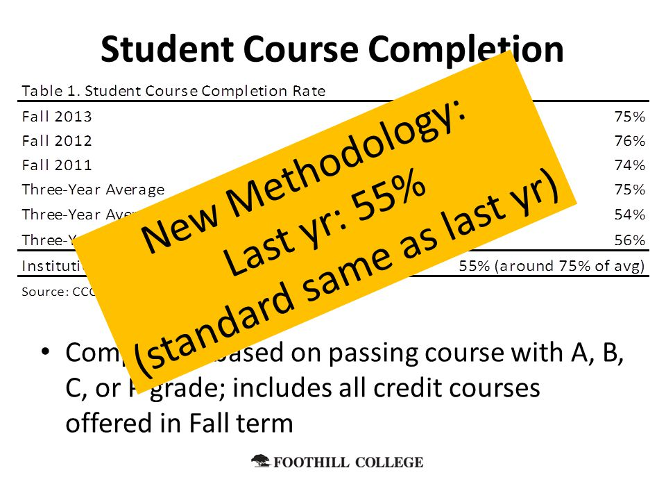 Student Course Completion Completion based on passing course with A, B, C, or P grade; includes all credit courses offered in Fall term New Methodolog