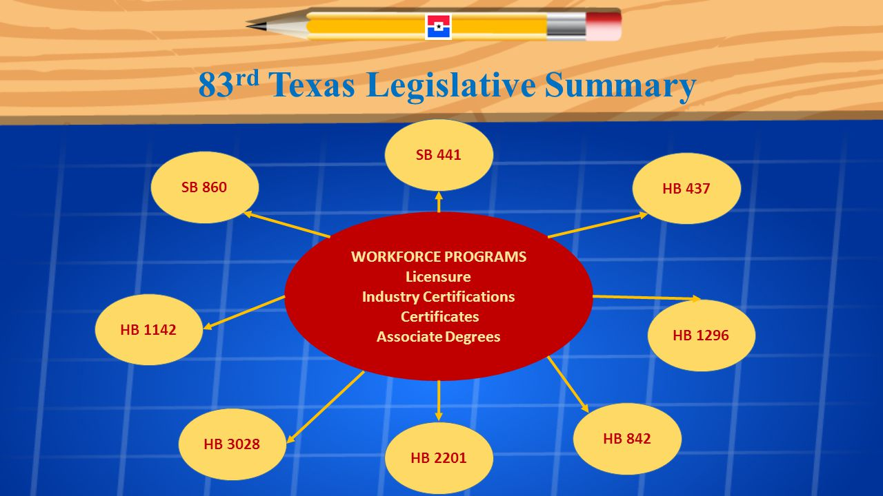 83 rd Texas Legislative Summary WORKFORCE PROGRAMS Licensure Industry Certifications Certificates Associate Degrees HB 1142 SB 441 HB 437 HB 3028 HB 842 HB 1296 HB 2201 SB 860