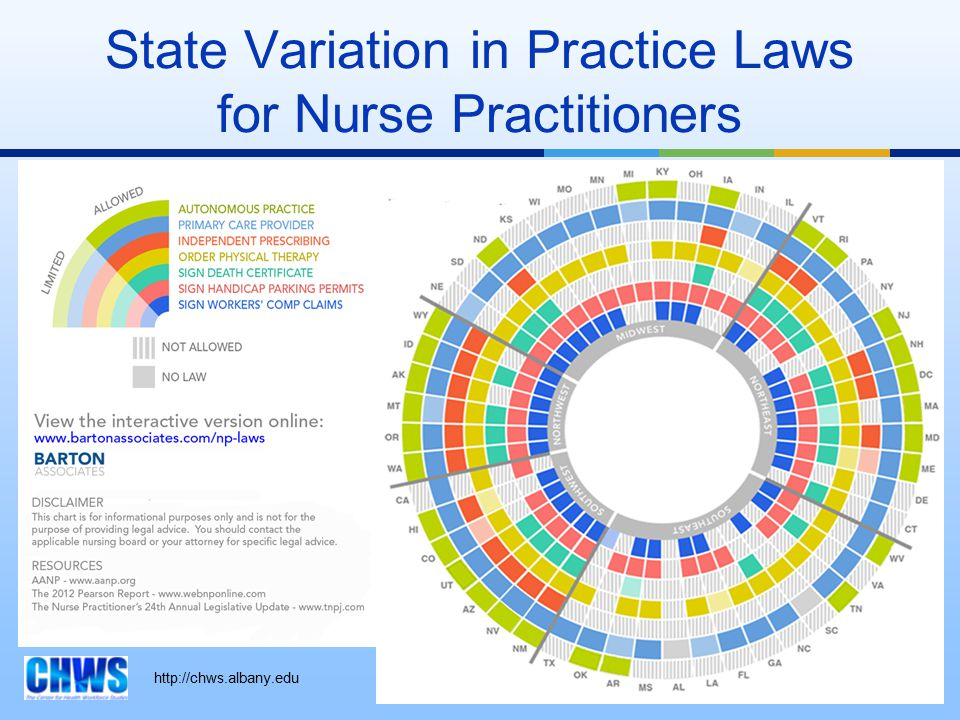 http://chws.albany.edu State Variation in Practice Laws for Nurse Practitioners 13