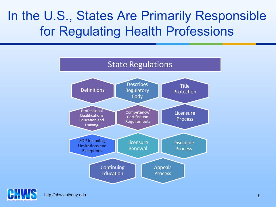 http://chws.albany.edu 9 In the U.S., States Are Primarily Responsible for Regulating Health Professions Competency/ Certification Requirements Profes