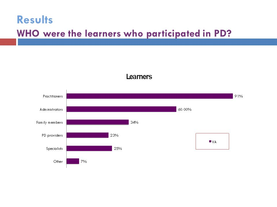 Results WHO were the learners who participated in PD?