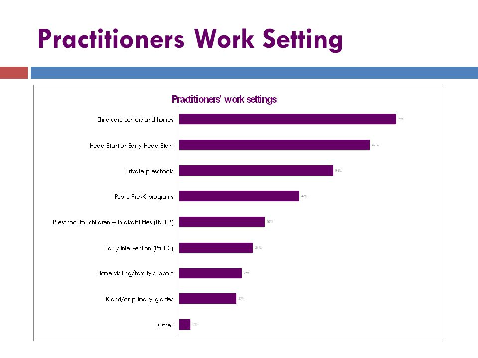 Practitioners Work Setting