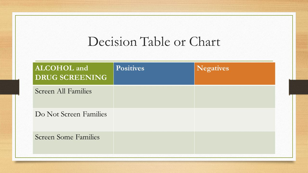 Decision Table or Chart ALCOHOL and DRUG SCREENING PositivesNegatives Screen All Families Do Not Screen Families Screen Some Families