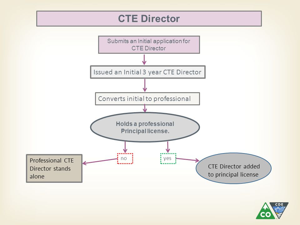 CTE Director added to principal license CTE Director Submits an Initial application for CTE Director Issued an Initial 3 year CTE Director Converts in