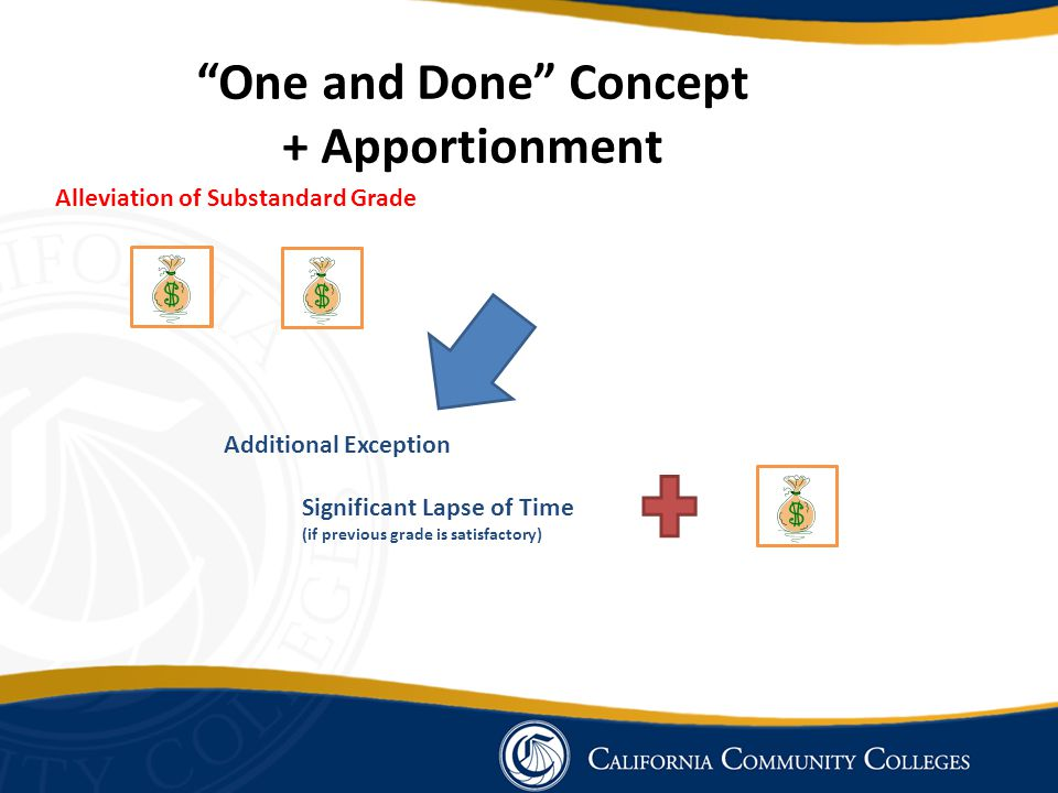 """Alleviation of Substandard Grade Additional Exception F A A Significant Lapse of Time (if previous grade is satisfactory) """"One and Done"""" Concept + App"""