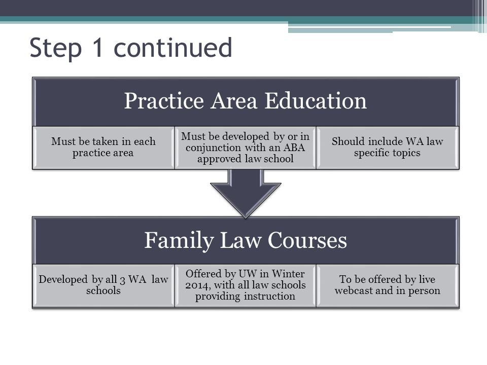 Family Law Courses Developed by all 3 WA law schools Offered by UW in Winter 2014, with all law schools providing instruction To be offered by live webcast and in person Practice Area Education Must be taken in each practice area Must be developed by or in conjunction with an ABA approved law school Should include WA law specific topics Step 1 continued