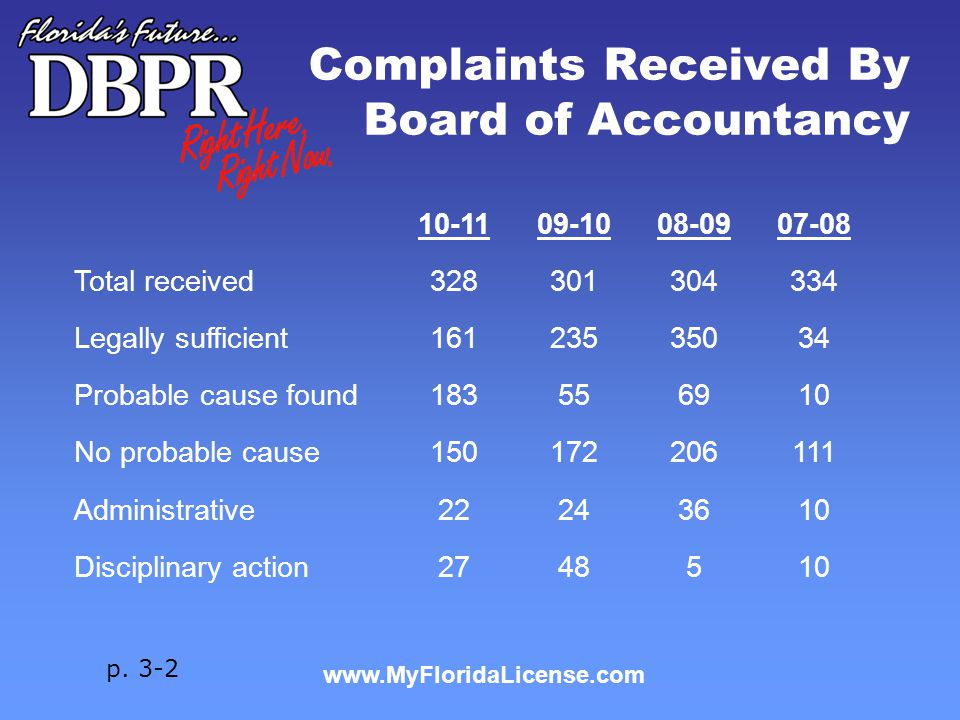 www.MyFloridaLicense.com Complaints Received By Board of Accountancy p. 3-2 10-1109-1008-0907-08 Total received328301304334 Legally sufficient16123535