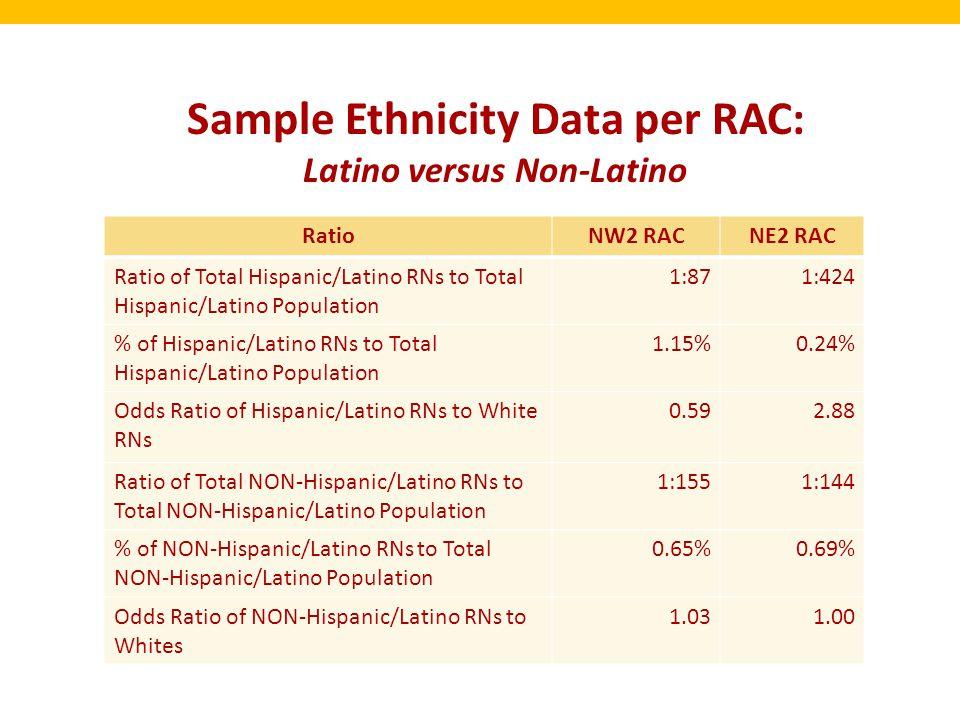 Sample Ethnicity Data per RAC: Latino versus Non-Latino RatioNW2 RACNE2 RAC Ratio of Total Hispanic/Latino RNs to Total Hispanic/Latino Population 1:8