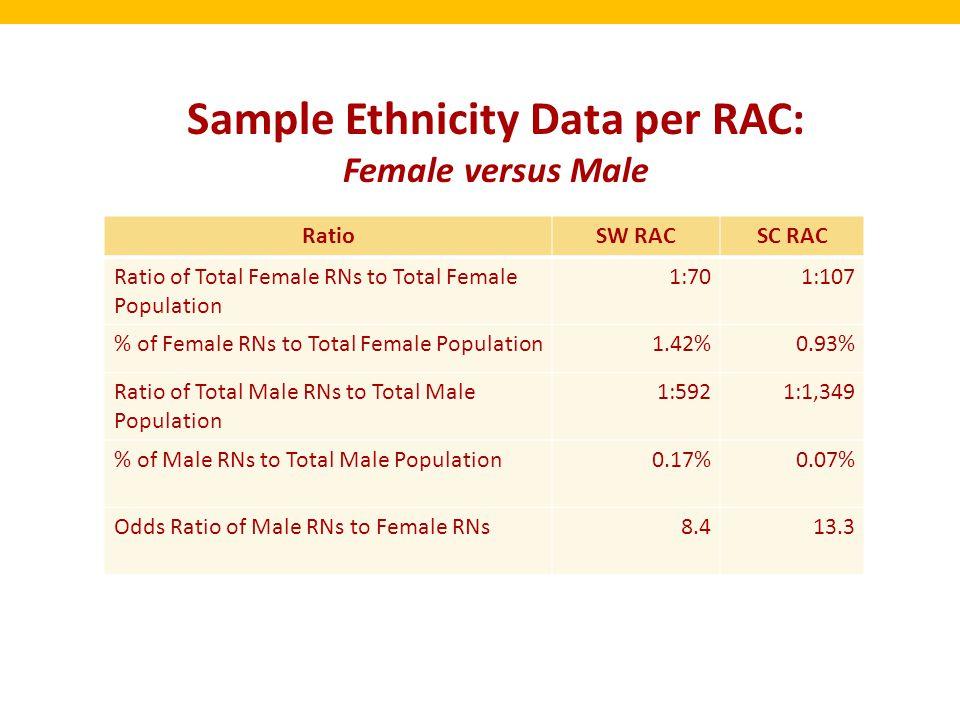 Sample Ethnicity Data per RAC: Female versus Male RatioSW RACSC RAC Ratio of Total Female RNs to Total Female Population 1:701:107 % of Female RNs to