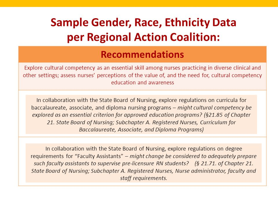 Sample Gender, Race, Ethnicity Data per Regional Action Coalition: Recommendations Explore cultural competency as an essential skill among nurses practicing in diverse clinical and other settings; assess nurses' perceptions of the value of, and the need for, cultural competency education and awareness In collaboration with the State Board of Nursing, explore regulations on curricula for baccalaureate, associate, and diploma nursing programs – might cultural competency be explored as an essential criterion for approved education programs.