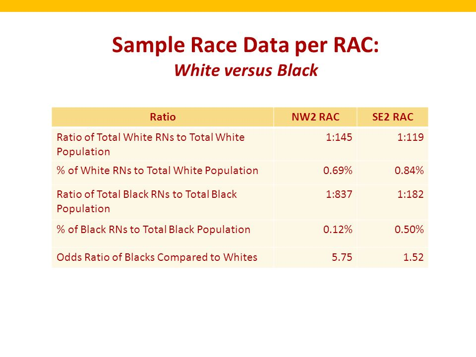 Sample Race Data per RAC: White versus Black RatioNW2 RACSE2 RAC Ratio of Total White RNs to Total White Population 1:1451:119 % of White RNs to Total White Population0.69%0.84% Ratio of Total Black RNs to Total Black Population 1:8371:182 % of Black RNs to Total Black Population0.12%0.50% Odds Ratio of Blacks Compared to Whites5.751.52