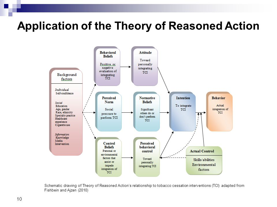 Application of the Theory of Reasoned Action 10 Schematic drawing of Theory of Reasoned Action's relationship to tobacco cessation interventions (TCI) adapted from Fishbein and Ajzen (2010)