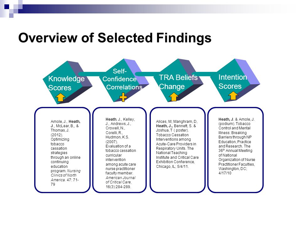 Overview of Selected Findings Knowledge Scores TRA Beliefs Change Intention Scores Amole, J., Heath, J., McLear, B,, & Thomas, J.