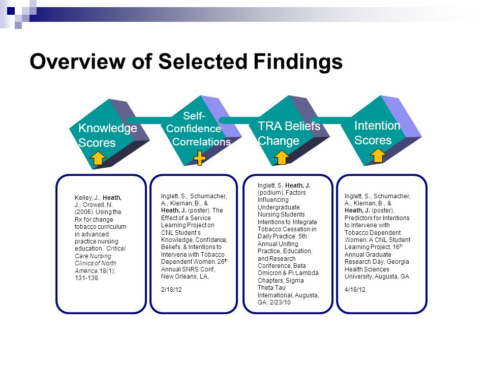 Overview of Selected Findings Knowledge Scores TRA Beliefs Change Intention Scores Self- Confidence Correlations Kelley, J., Heath, J., Crowell, N. (2
