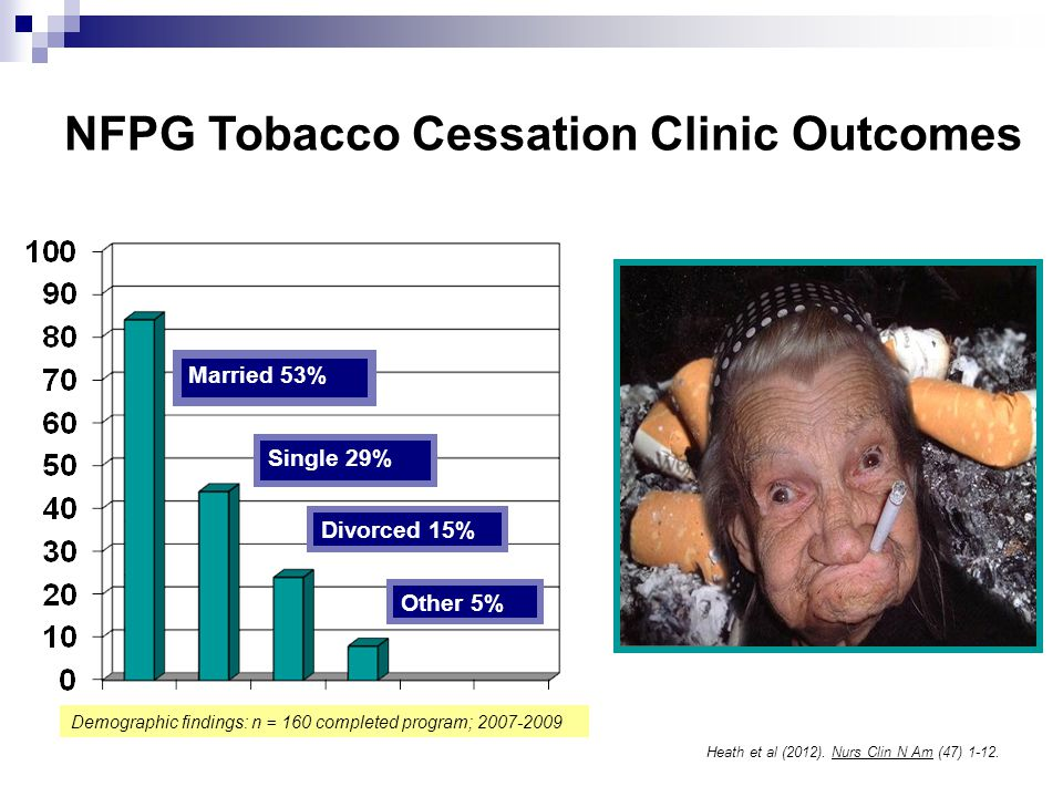 Married 53% Divorced 15% Other 5% Single 29% NFPG Tobacco Cessation Clinic Outcomes Heath et al (2012). Nurs Clin N Am (47) 1-12. Demographic findings