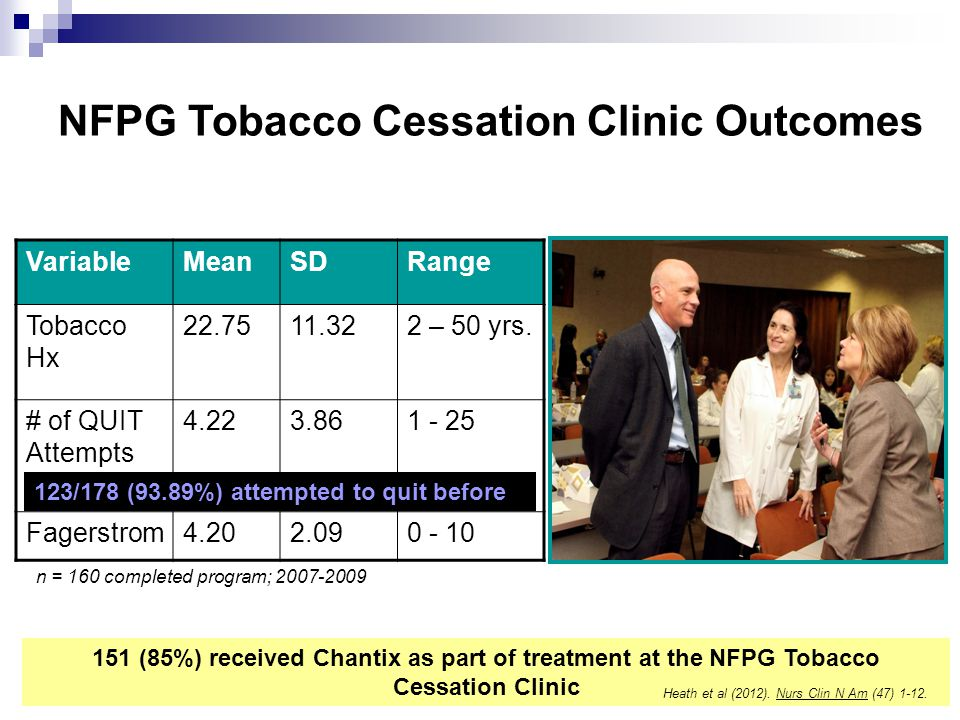 VariableMeanSDRange Tobacco Hx 22.7511.322 – 50 yrs.