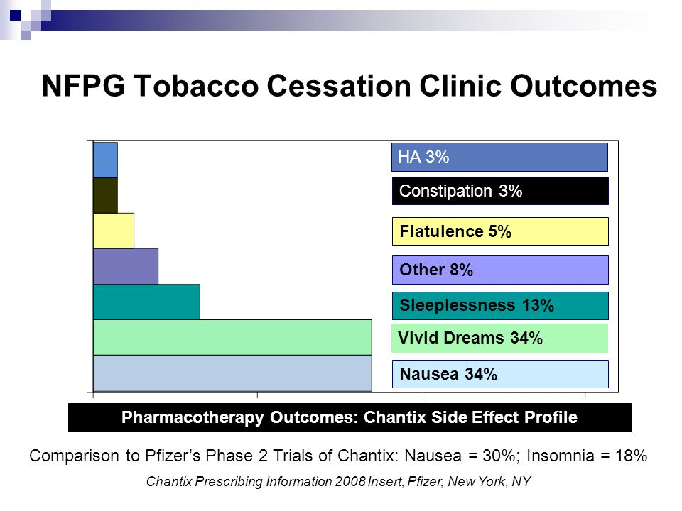 Pharmacotherapy Outcomes: Chantix Side Effect Profile NFPG Tobacco Cessation Clinic Outcomes Vivid Dreams 34% Nausea 34% Flatulence 5% Other 8% Sleepl