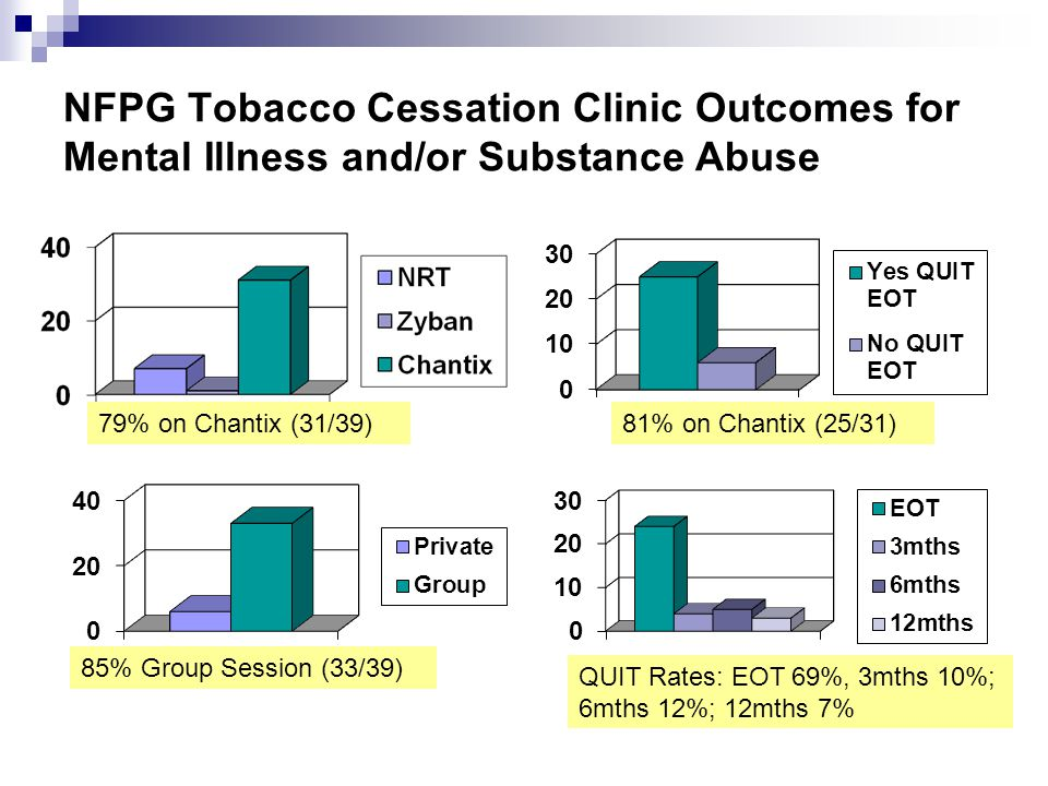 NFPG Tobacco Cessation Clinic Outcomes for Mental Illness and/or Substance Abuse 79% on Chantix (31/39)81% on Chantix (25/31) 85% Group Session (33/39) QUIT Rates: EOT 69%, 3mths 10%; 6mths 12%; 12mths 7%