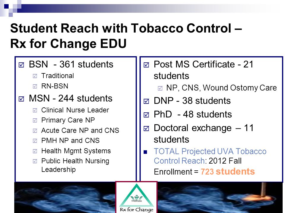 Student Reach with Tobacco Control – Rx for Change EDU  BSN - 361 students  Traditional  RN-BSN  MSN - 244 students  Clinical Nurse Leader  Primary Care NP  Acute Care NP and CNS  PMH NP and CNS  Health Mgmt Systems  Public Health Nursing Leadership  Post MS Certificate - 21 students  NP, CNS, Wound Ostomy Care  DNP - 38 students  PhD - 48 students  Doctoral exchange – 11 students TOTAL Projected UVA Tobacco Control Reach: 2012 Fall Enrollment = 723 students
