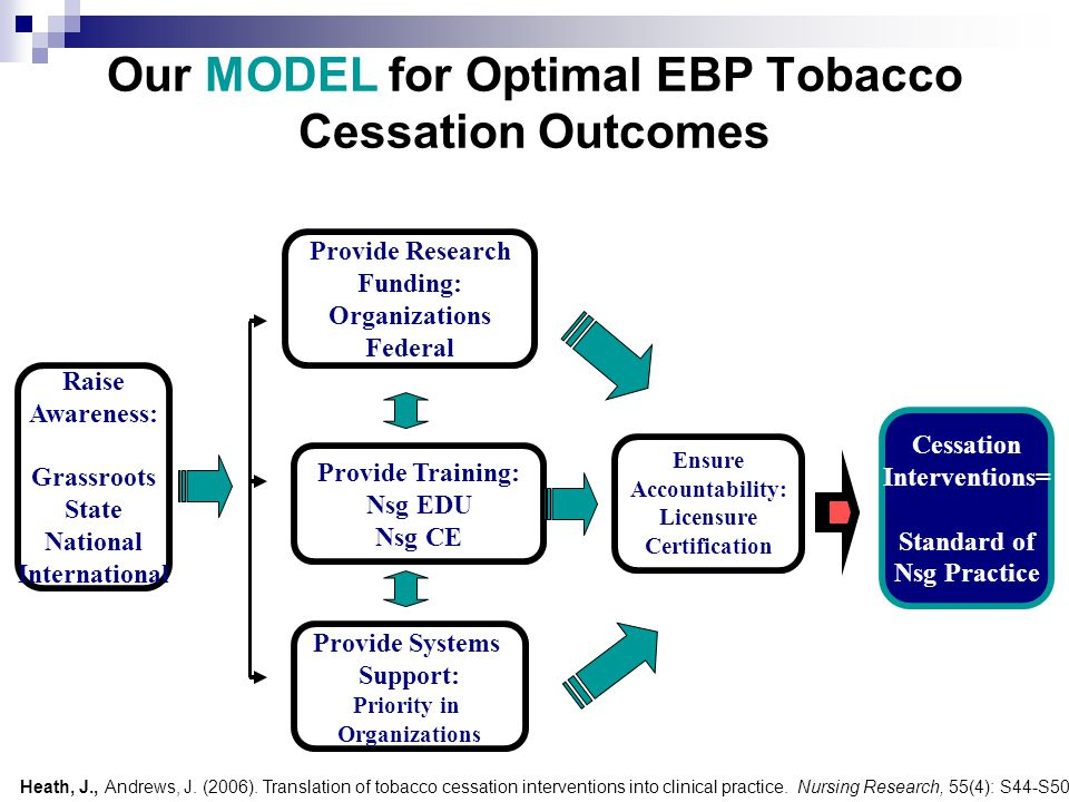 Our MODEL for Optimal EBP Tobacco Cessation Outcomes Provide Training: Nsg EDU Nsg CE Provide Systems Support: Priority in Organizations Provide Research Funding: Organizations Federal Ensure Accountability: Licensure Certification Cessation Interventions= Standard of Nsg Practice Raise Awareness: Grassroots State National International Heath, J., Andrews, J.