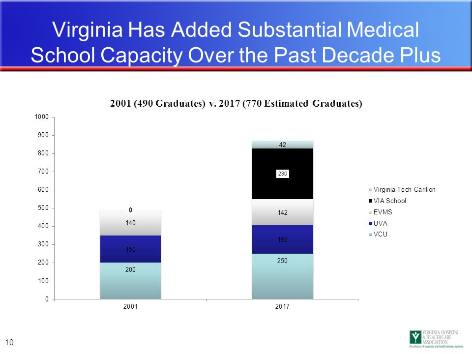 10 Virginia Has Added Substantial Medical School Capacity Over the Past Decade Plus