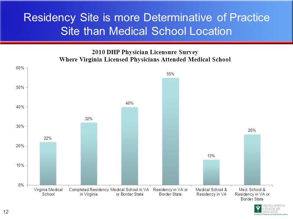 12 Residency Site is more Determinative of Practice Site than Medical School Location