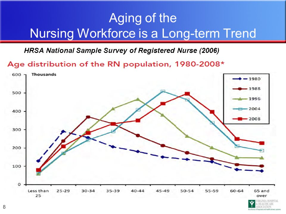 8 Aging of the Nursing Workforce is a Long-term Trend HRSA National Sample Survey of Registered Nurse (2006)