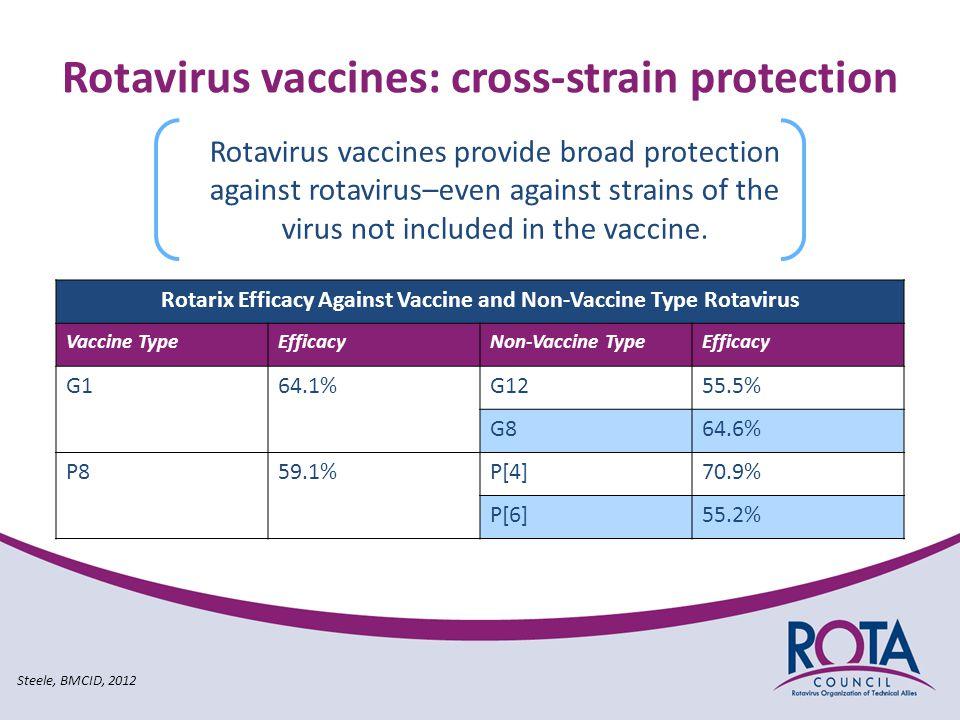Rotavirus vaccines: cross-strain protection Rotavirus vaccines provide broad protection against rotavirus–even against strains of the virus not included in the vaccine.