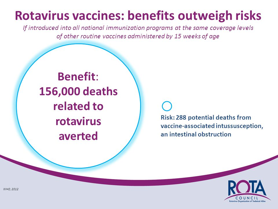 Rotavirus vaccines: benefits outweigh risks If introduced into all national immunization programs at the same coverage levels of other routine vaccines administered by 15 weeks of age Benefit: 156,000 deaths related to rotavirus averted WHO, 2012 Risk: 288 potential deaths from vaccine-associated intussusception, an intestinal obstruction
