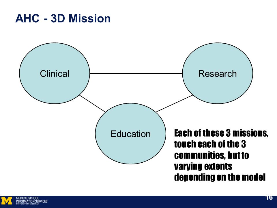 AHC - 3D Mission Each of these 3 missions, touch each of the 3 communities, but to varying extents depending on the model ClinicalResearch Education 16