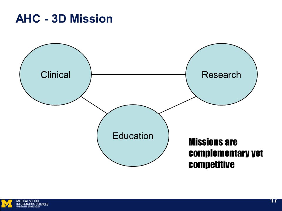 AHC - 3D Mission Missions are complementary yet competitive ClinicalResearch Education 17
