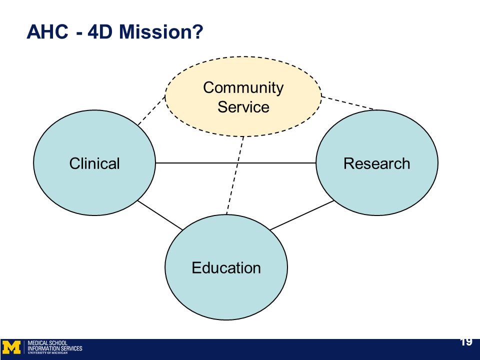 AHC - 4D Mission ClinicalResearch Education Community Service 19