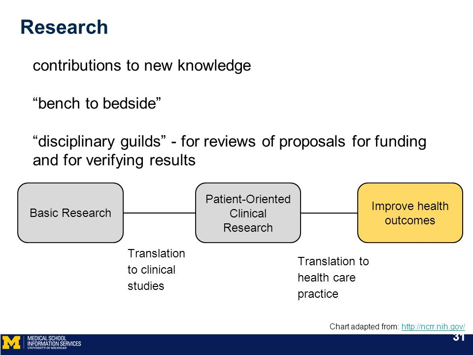 Research contributions to new knowledge bench to bedside disciplinary guilds - for reviews of proposals for funding and for verifying results Basic Research Patient-Oriented Clinical Research Improve health outcomes Translation to clinical studies Translation to health care practice 31 Chart adapted from: http://ncrr.nih.gov/http://ncrr.nih.gov/