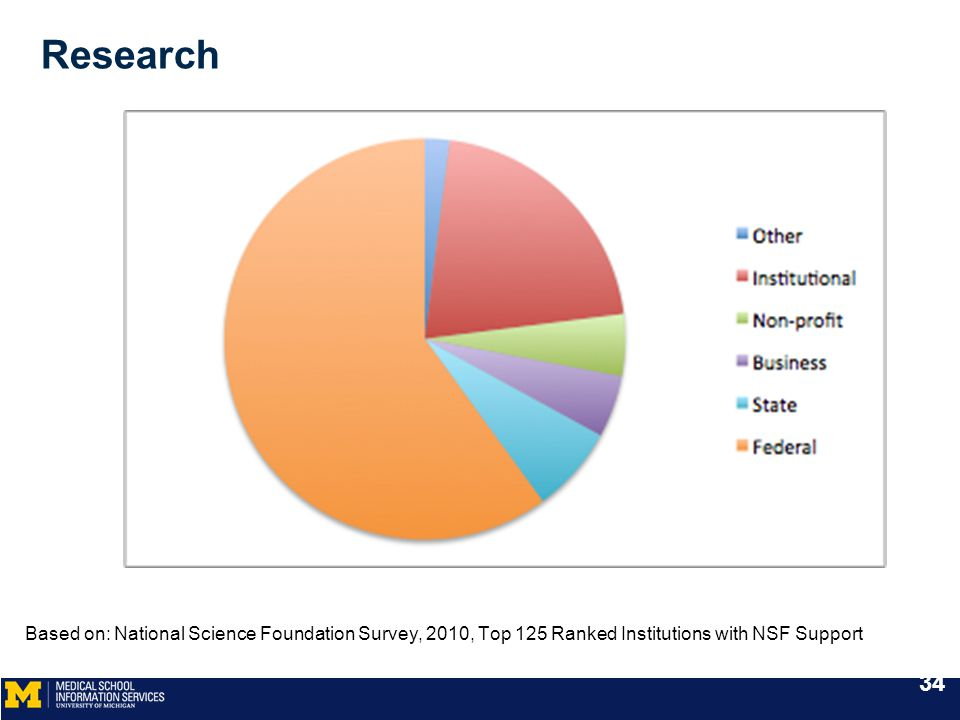 Research Based on: National Science Foundation Survey, 2010, Top 125 Ranked Institutions with NSF Support 34