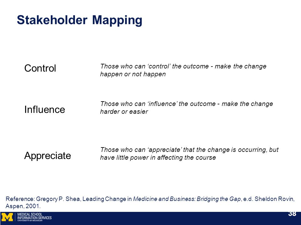 Stakeholder Mapping Influence Appreciate Control Those who can 'control' the outcome - make the change happen or not happen Those who can 'influence' the outcome - make the change harder or easier Those who can 'appreciate' that the change is occurring, but have little power in affecting the course Reference: Gregory P.