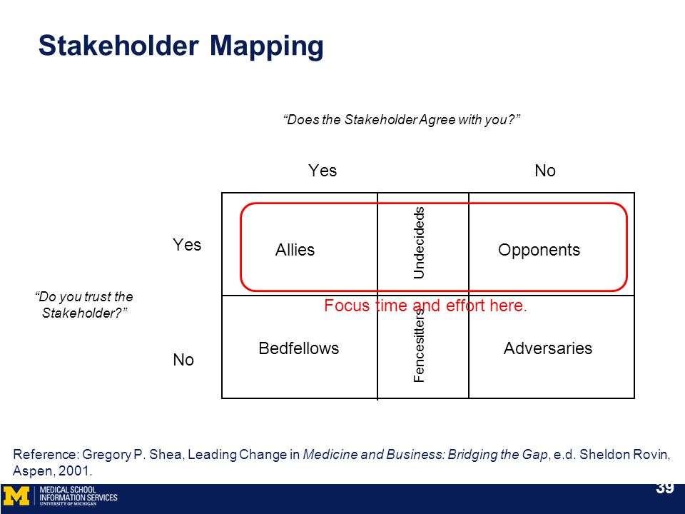 "Stakeholder Mapping Allies Bedfellows Undecideds Fencesitters Opponents Adversaries YesNo Yes No ""Does the Stakeholder Agree with you?"" ""Do you trust"