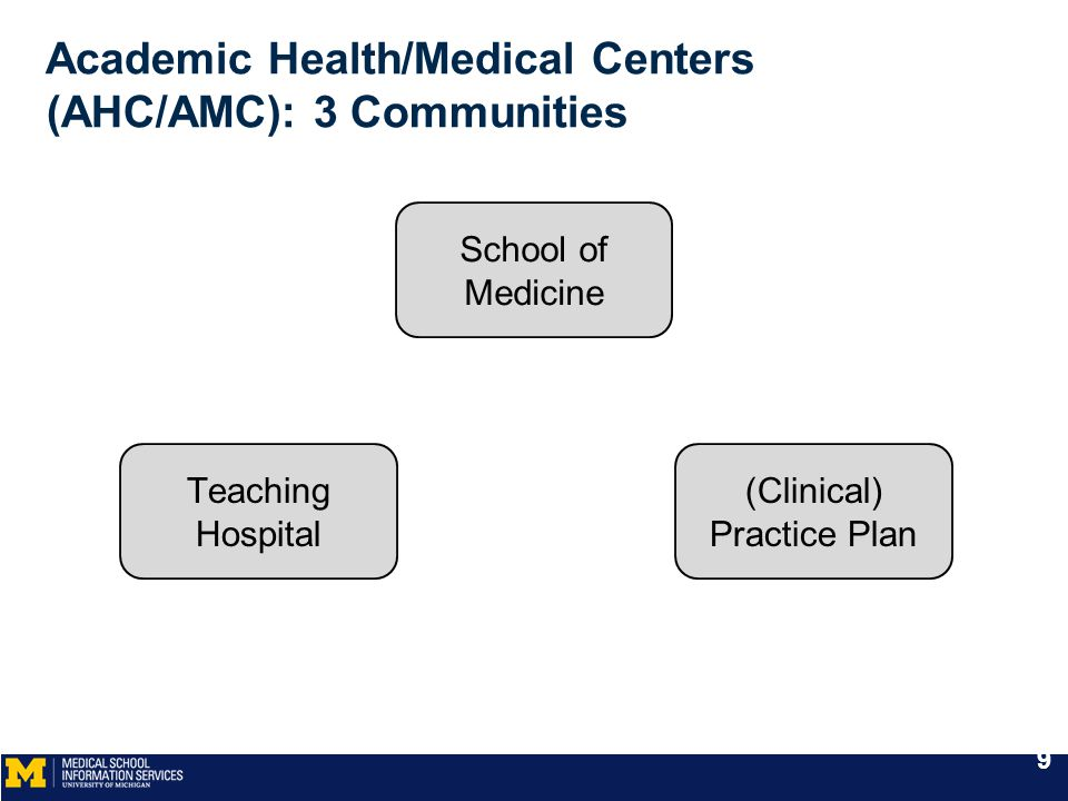 Academic Health/Medical Centers (AHC/AMC): 3 Communities School of Medicine Teaching Hospital (Clinical) Practice Plan 9