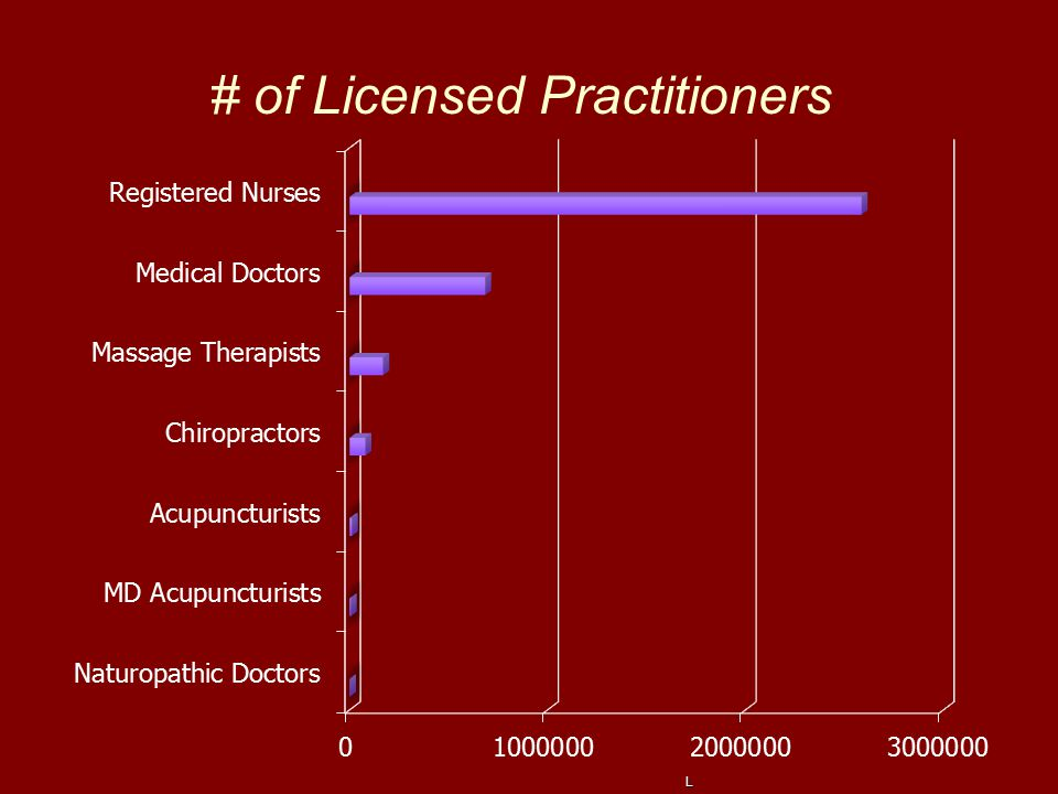 # of Licensed Practitioners Legal Aspects of Integrative Medicine Copyright © 2013 Stiefler Law Legal Aspects of Integrative Medicine Copyright © 2013 Stiefler Law Legal Aspects of Integrative Medicine Copyright © 2013 Stiefler Law Legal Aspects of Integrative Medicine Copyright © 2013 Stiefler Law