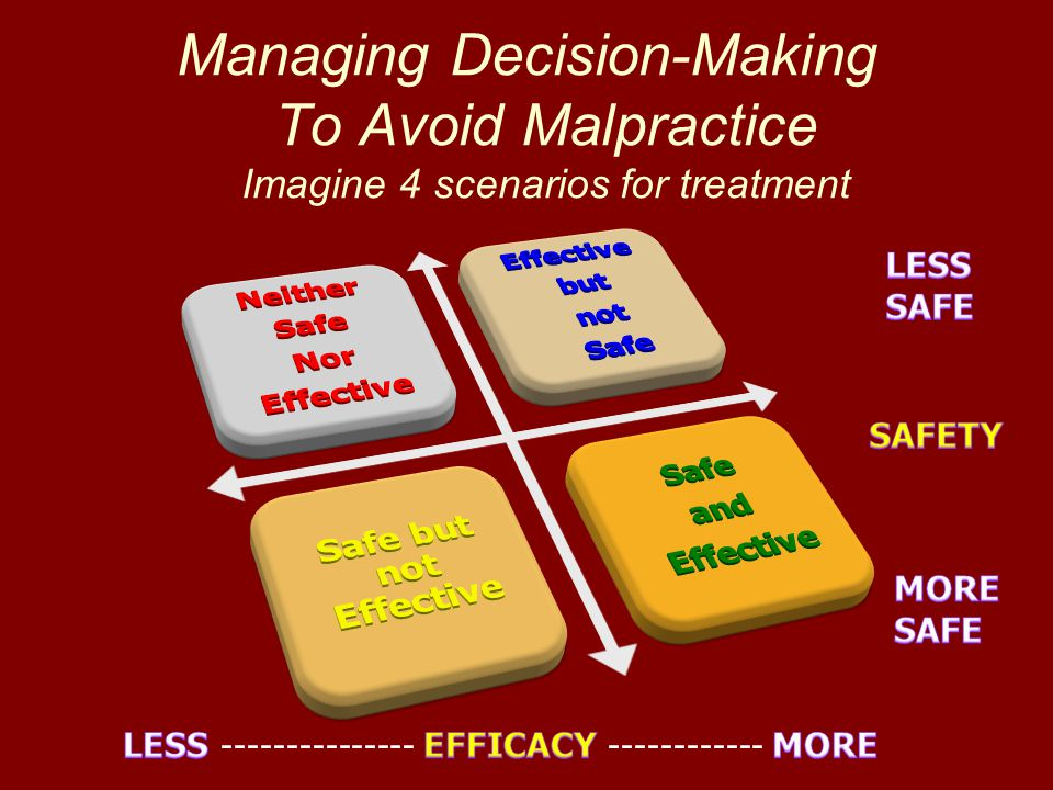 Managing Decision-Making To Avoid Malpractice Imagine 4 scenarios for treatment