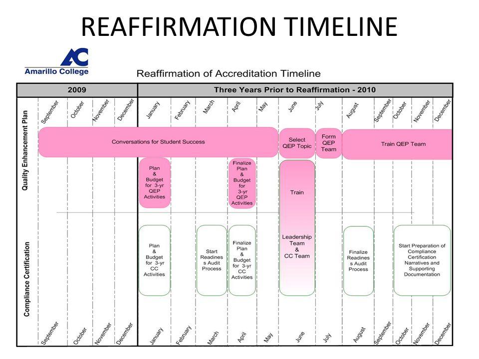 REAFFIRMATION TIMELINE