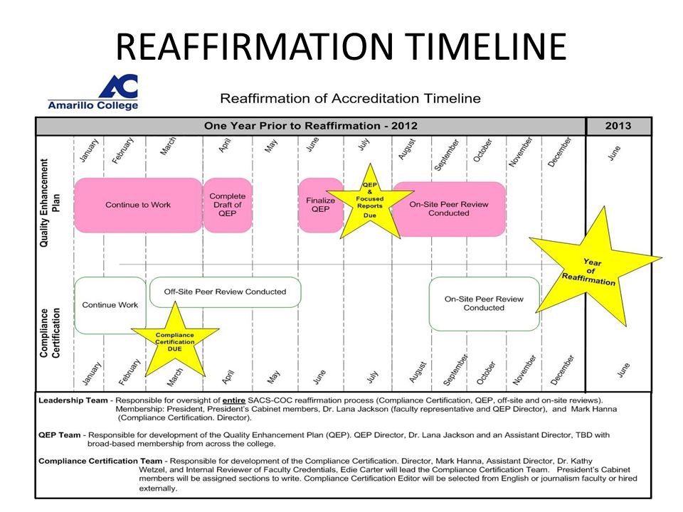FACULTY CREDENTIALS TIMELINE September 30, 2010: Office of IR will do data dump for all instructors of record in Fall 2010 plus corresponding divisions, departments, & courses (top of Faculty Roster forms + 1 st & 2 nd columns) December 15, 2010: Each Instructional Division must add or update information in 3 rd & 4 th columns for all faculty who taught that semester January 2010-2011: Compliance Certification written based on Faculty Roster forms to date; VPAA writes or supervises this section of the report