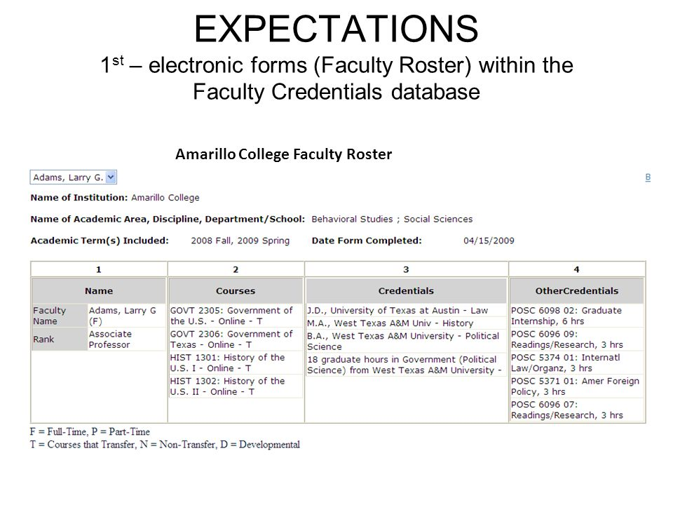 EXPECTATIONS 1 st – electronic forms (Faculty Roster) within the Faculty Credentials database Jon, Need to insert a sample AC faculty roster form here.