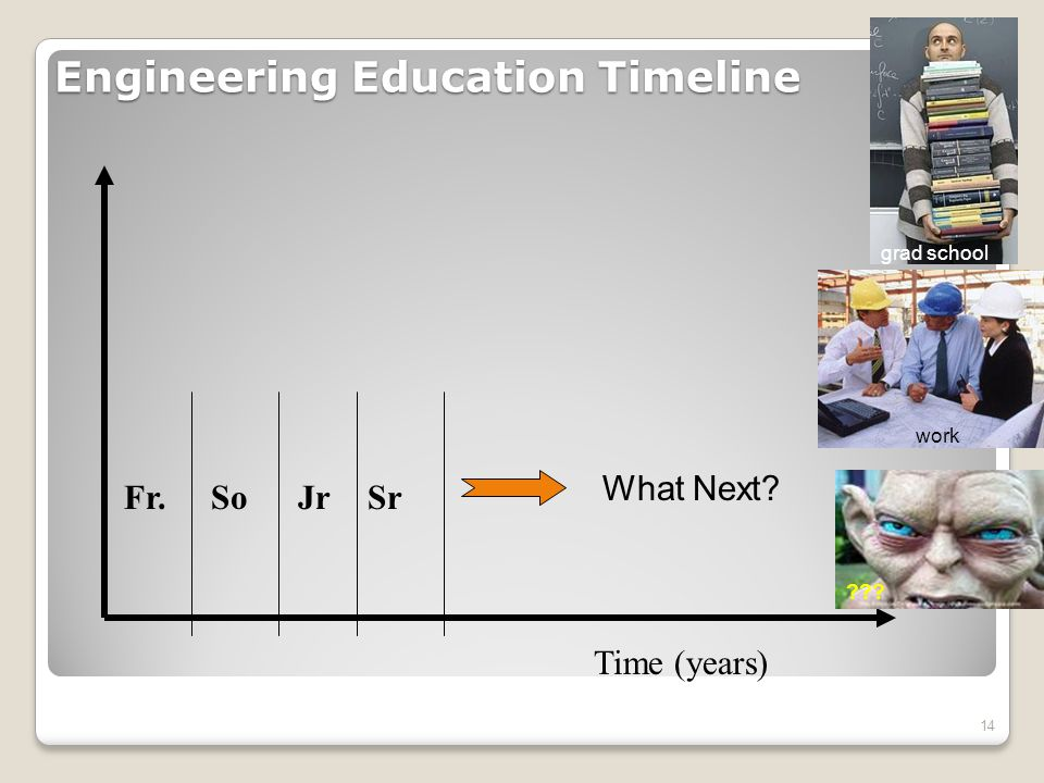 Engineering Education Timeline 14 Time (years) Fr.SoJrSr What Next grad school work