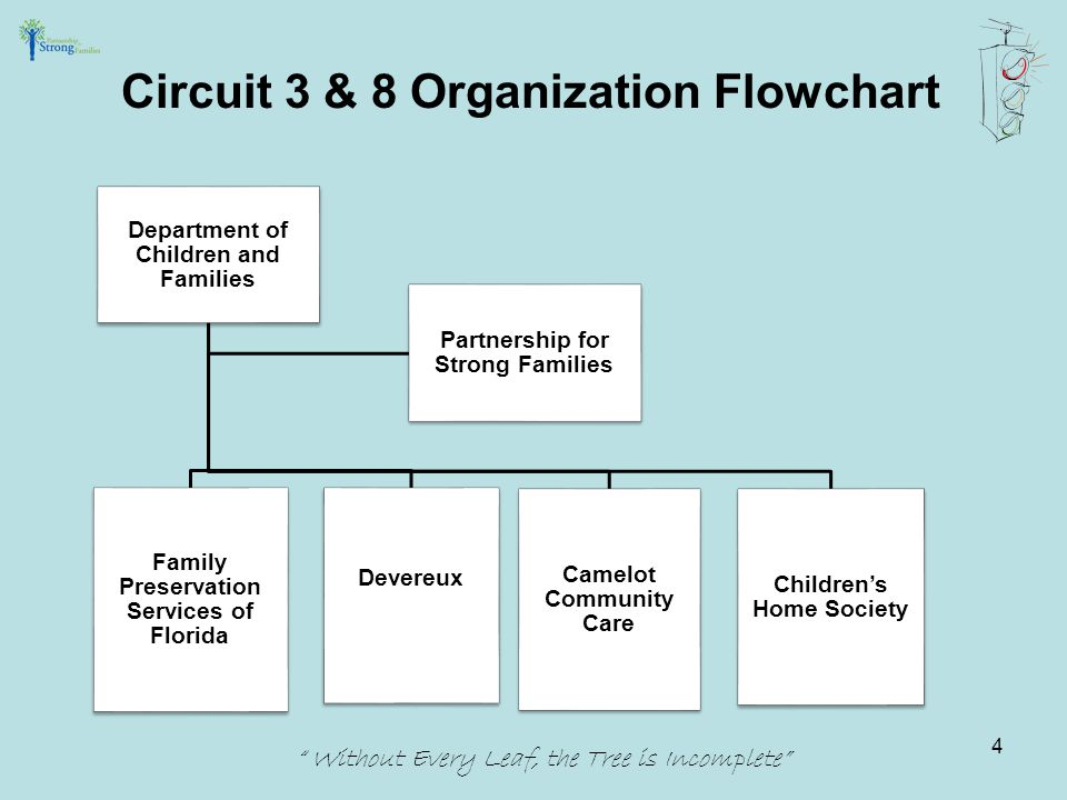 Circuit 3 & 8 Organization Flowchart Without Every Leaf, the Tree is Incomplete Department of Children and Families Family Preservation Services of Florida Devereux Children's Home Society Camelot Community Care Partnership for Strong Families 4