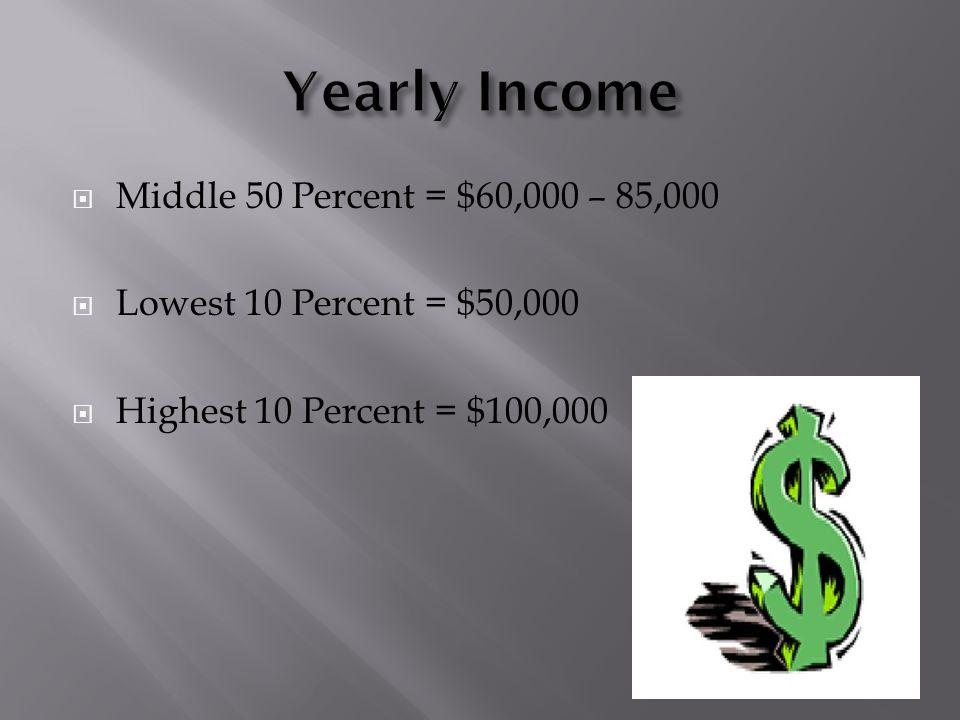 Middle 50 Percent = $60,000 – 85,000  Lowest 10 Percent = $50,000  Highest 10 Percent = $100,000