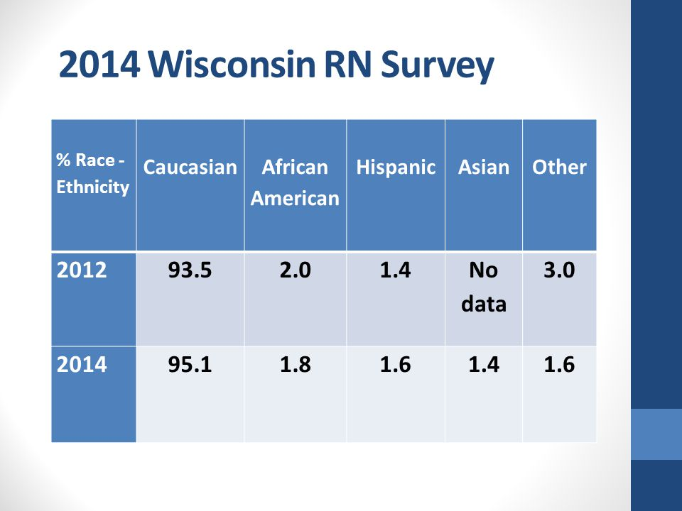 % Race - Ethnicity Caucasian African American HispanicAsianOther 201293.52.01.4 No data 3.0 201495.11.81.61.41.6