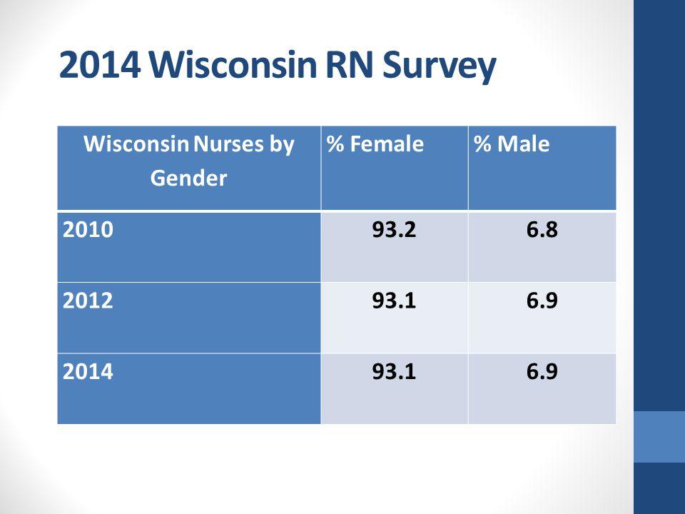 2014 Wisconsin RN Survey Wisconsin Nurses by Gender % Female% Male 201093.26.8 201293.16.9 201493.16.9