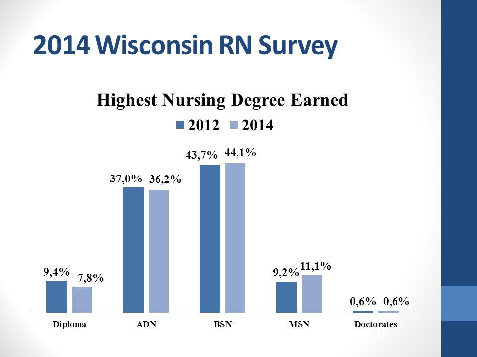 2014 Wisconsin RN Survey